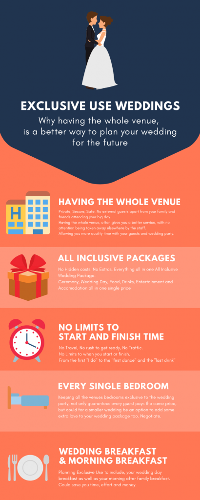 infographic for exclusive use weddings